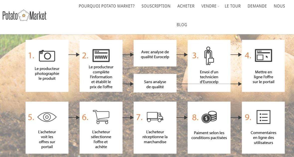 revolution-verte-marketplace-agricole-5